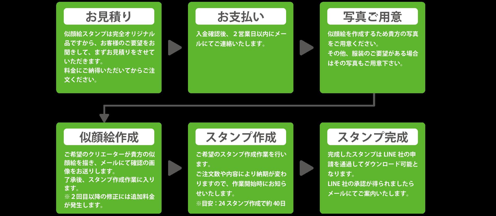 ご注文の流れ お見積り→お支払い→お写真ご用意→似顔絵作成→スタンプ作成→スタンプ完成